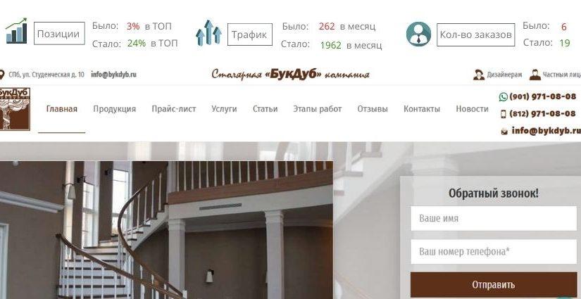 Кейс SEO-продвижение сайта лестниц на заказ в Санкт-Петербурге