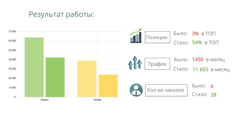 Результаты продвижения клиники по России СНГ Израилю